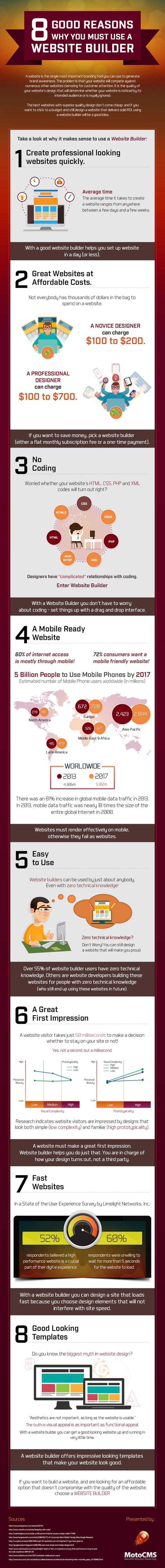 MotoCMS How to Make a Website Infographic