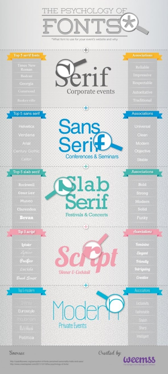 Your Resume & The Psychology of Fonts