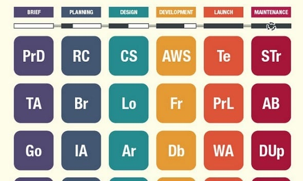 The Periodic Table of Web Design