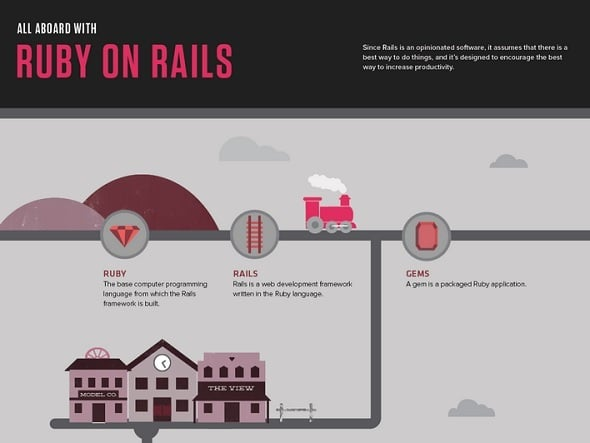 All Aboard with Ruby On Rails