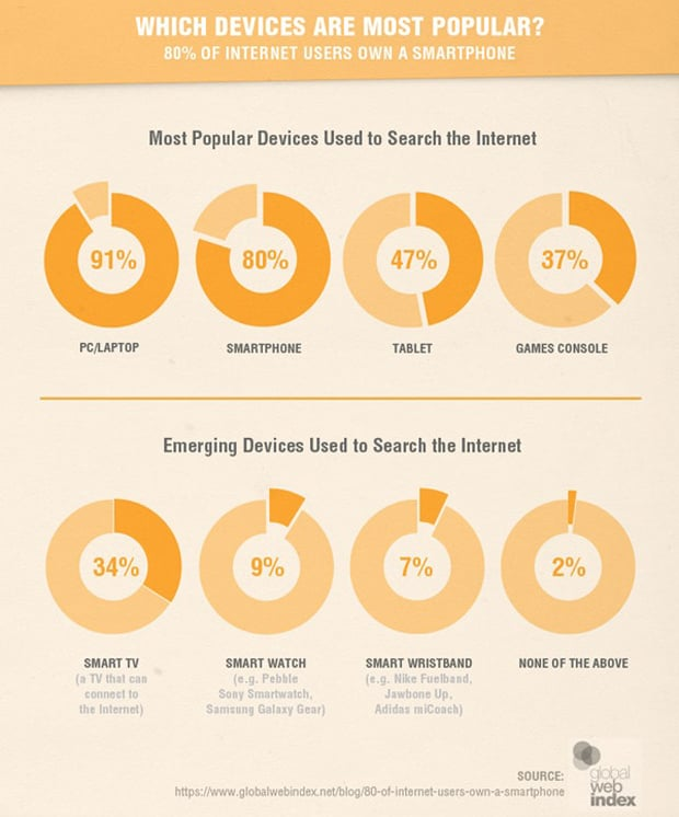 small business marketing trends 2015 - SmartInsights Infographic