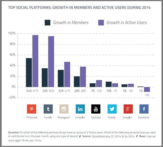 small business marketing trends 2015 - social media