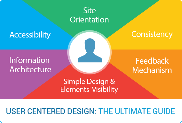 Ultimate Guide To User Centered Design