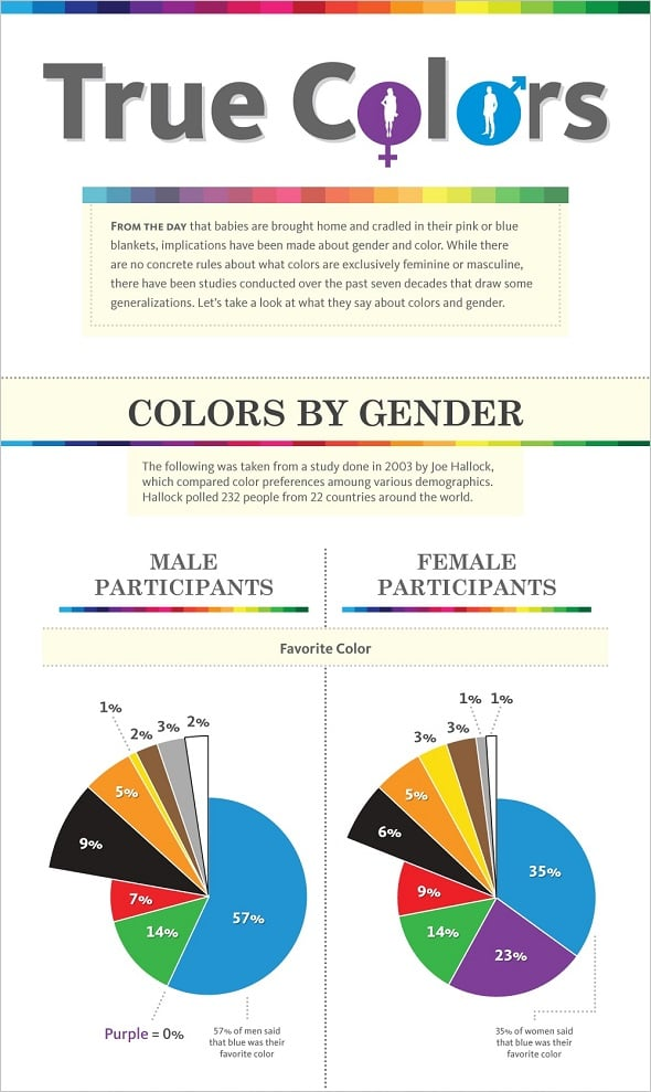 Colo Preferences by Gender Best Infographics
