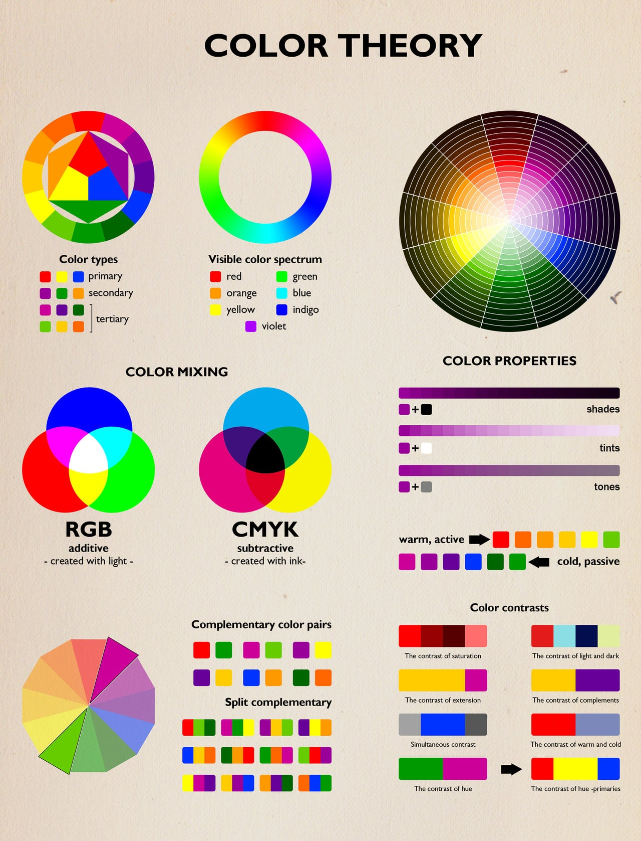 What Is Color Theory 50 best infographics for web designers - color theory edition