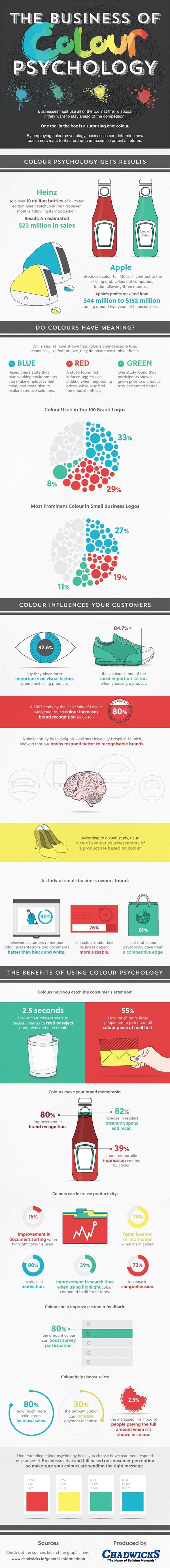 Colors web design psychology - Color Psychology Best Infographics