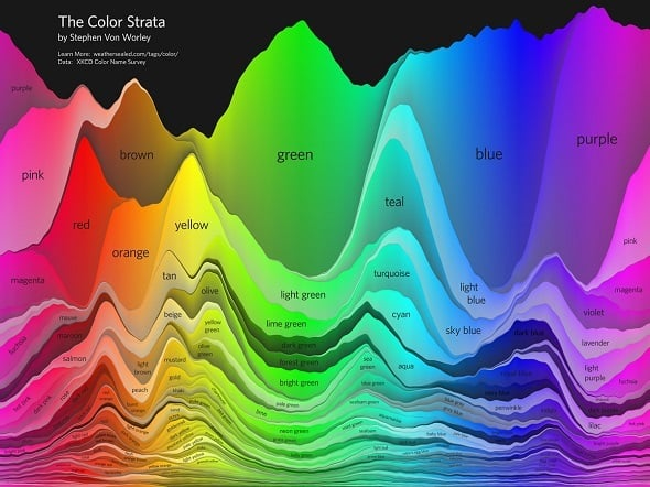 Color Strata of the Cool Infographics