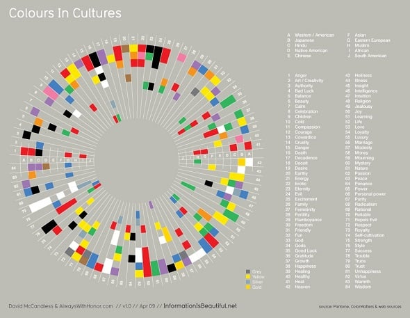 Colors in Cultures Best Infographics
