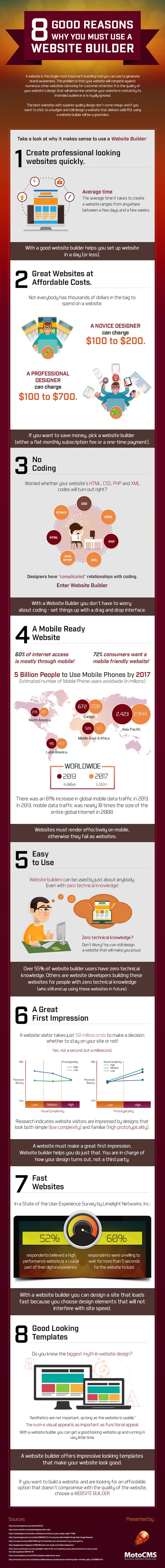 MotoCMS How to Make a Website Infographic