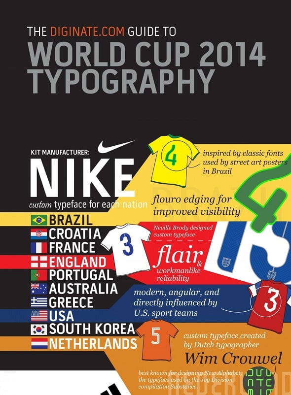 FIFA World Cup 2014 Typography