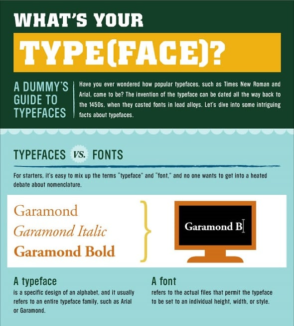 Learn Typography - What is Your Typeface