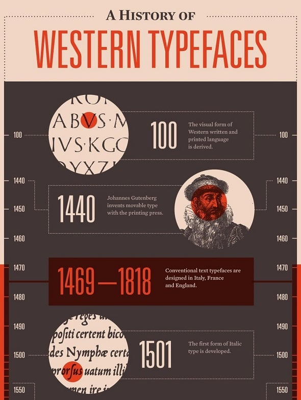Western Typefaces History