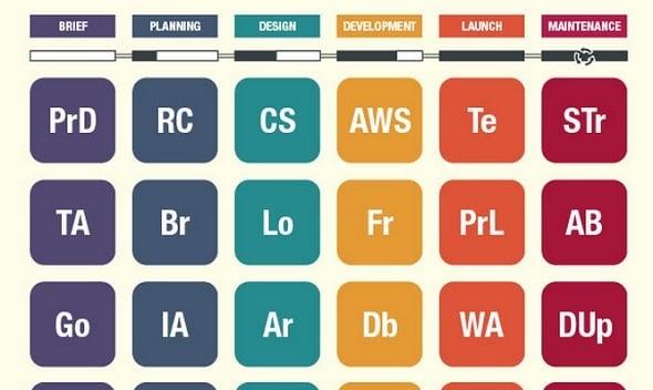 The Periodic Table of Web Design