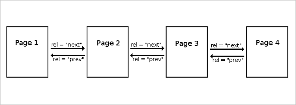 SitePoint - Pagination and SEO: Red Flags and Best Practices
