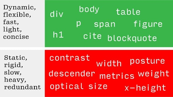 Variable Fonts for Responsive Design