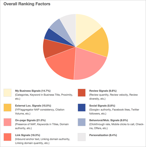 Local SEO Tips - Moz Local Search Ranking Factors 2014