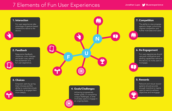 Usabilla - 10 of the Best UX Infographics