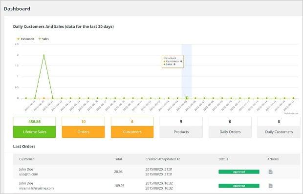 MotoCMS E-commerce Plugin - dashboard
