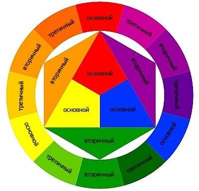 Сочетания цветов в дизайне сайта - color wheel