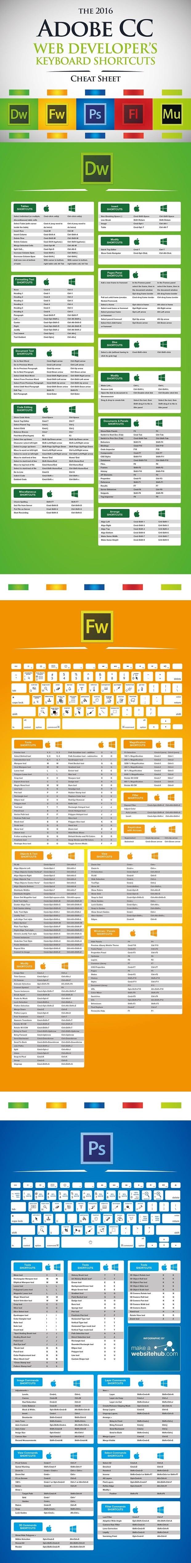 Cheat Sheets for Web Designers - web developer's cheat sheet