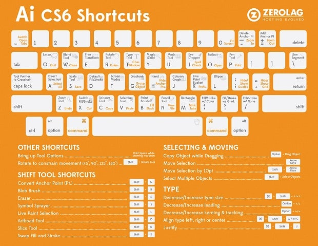 Cheat Sheets for Web Designers - illustrator shortcuts