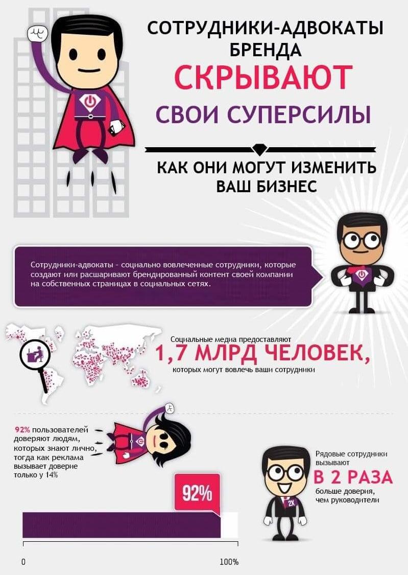 Как продвинуть сайт - инфографика