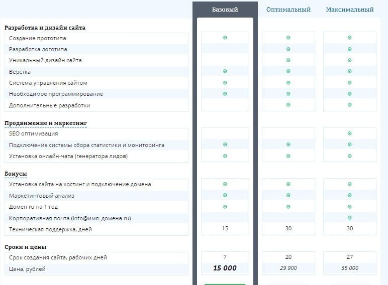 Сколько стоит создать сайт - цены за услуги Novikey