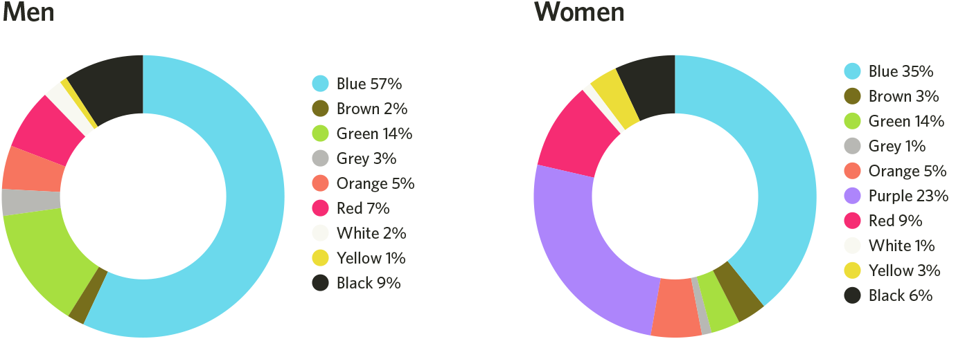 favorite blog color combination women