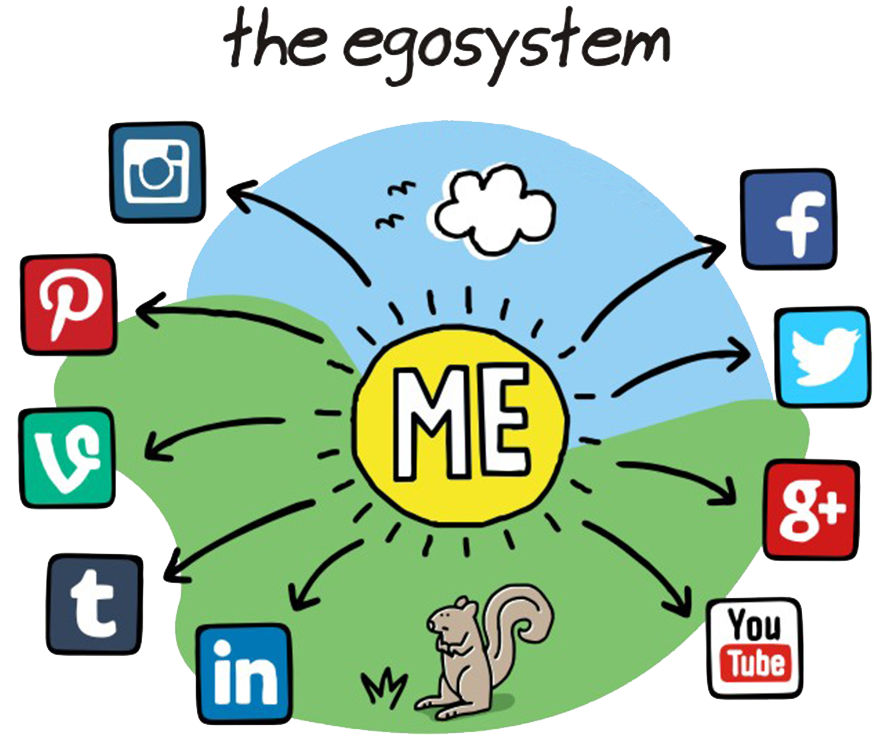 social media ecosystem personality test