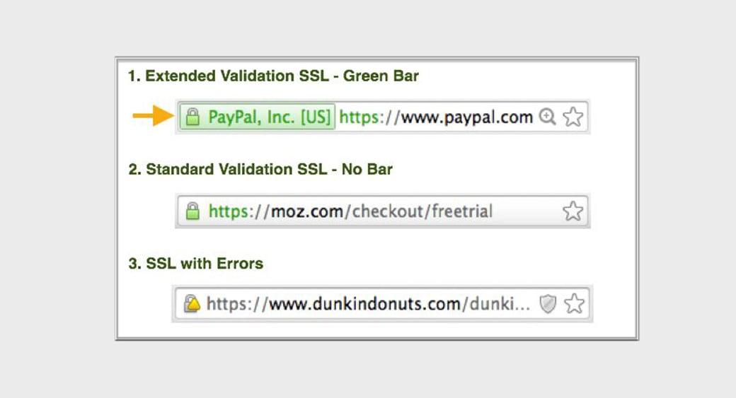 HTTPS für SEO und Suchrankings Bild