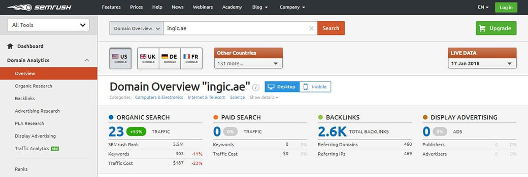 SEMrush competitor research tools