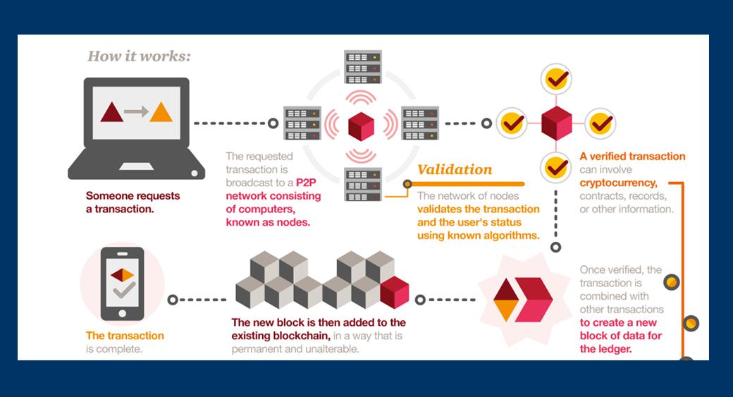 blockchain tutorial - Blockchain Technology Overview