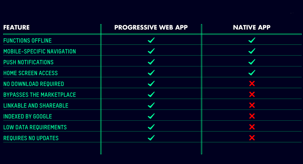 Google Progressive Web Apps vs native web apps image