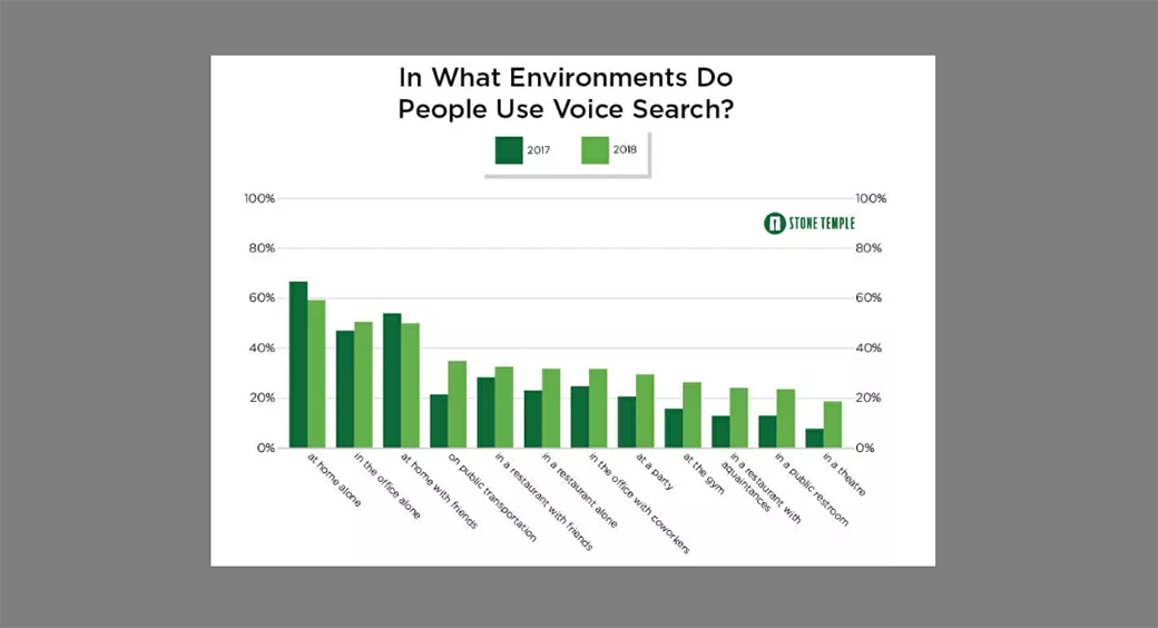 optimize for voice search image