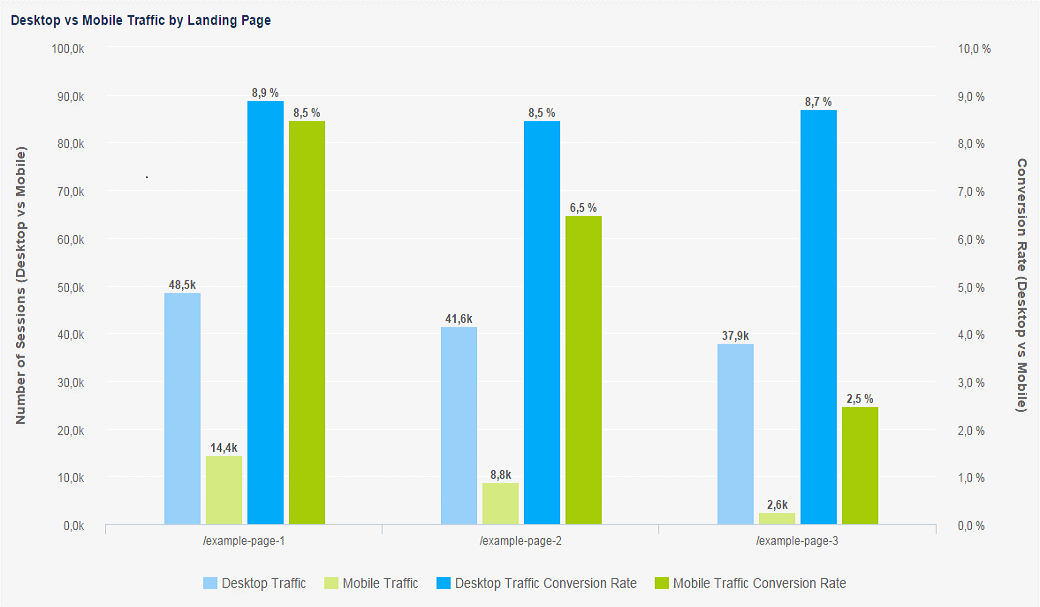 kpi marketing desktop vs mobile traffic image