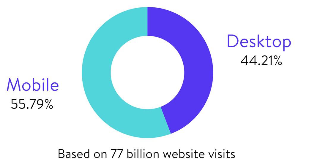 mobile leads statistics