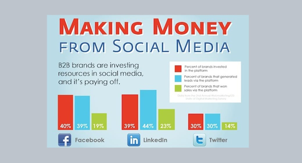 social media marketing automation lead scoring