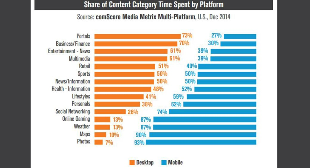 Mobile content marketing share statistics