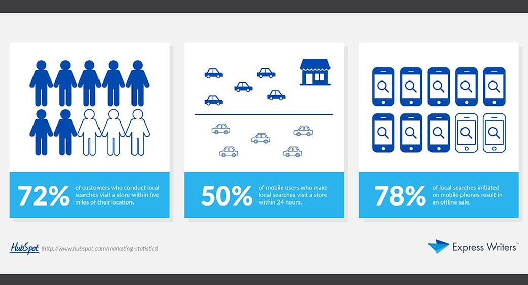 Mobile content marketing statictics