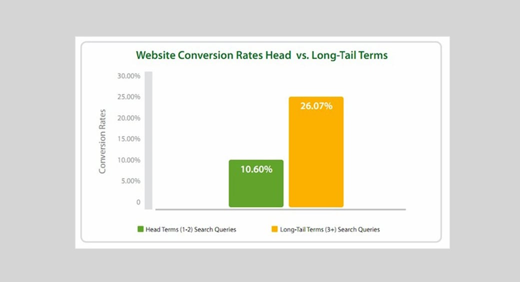 long tail keyword research and conversins