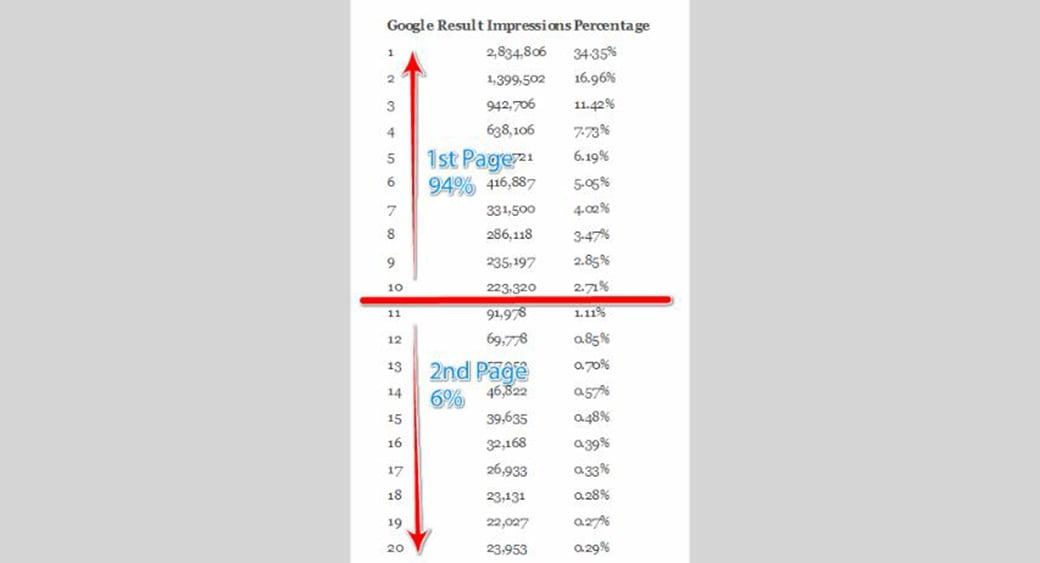 long tail keywords seo pages image