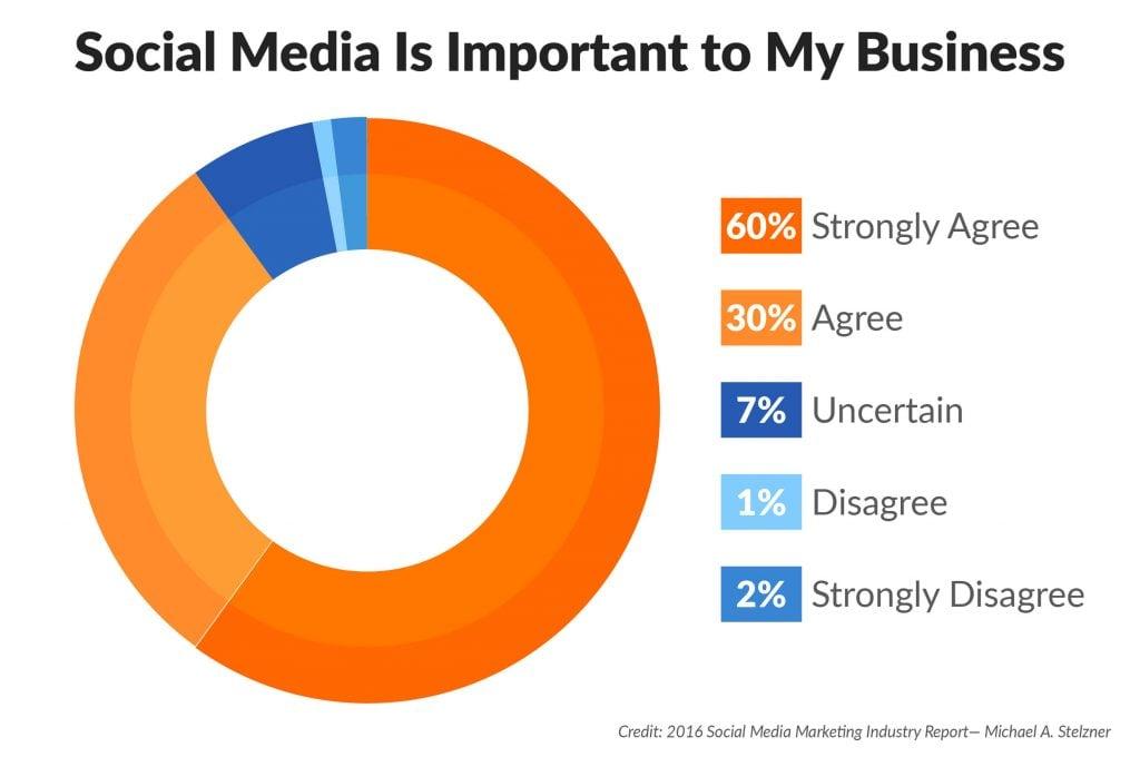 Social Media Management statistics
