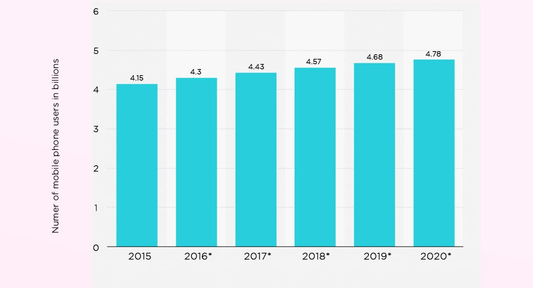 munber of mobile phone users - graph