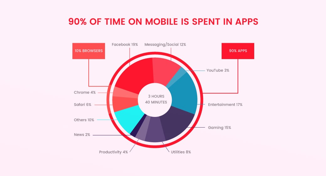 time spent in mobile apps - statistics