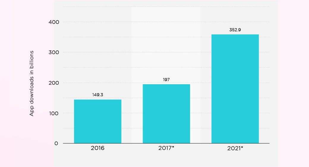 mobile apps download statistics