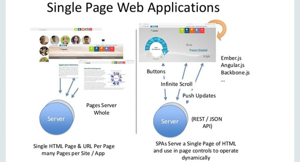 single page application seo image