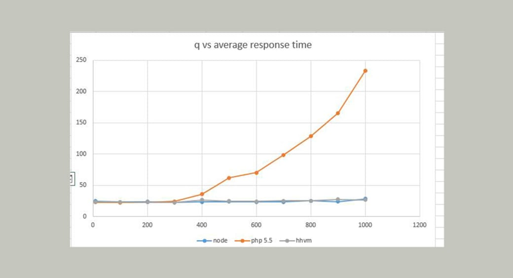 infographics and statistics of the node JS average resopnse time