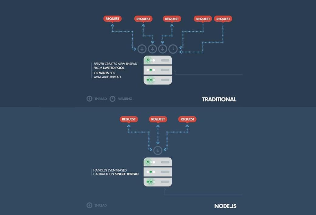 Node JS vs PHP infographics