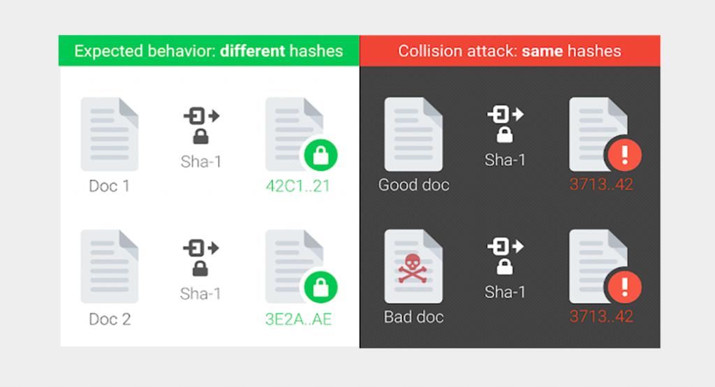 SSL history SHA Collision image