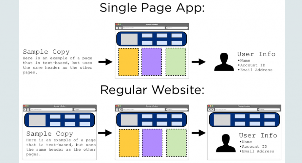 SPA single page app image